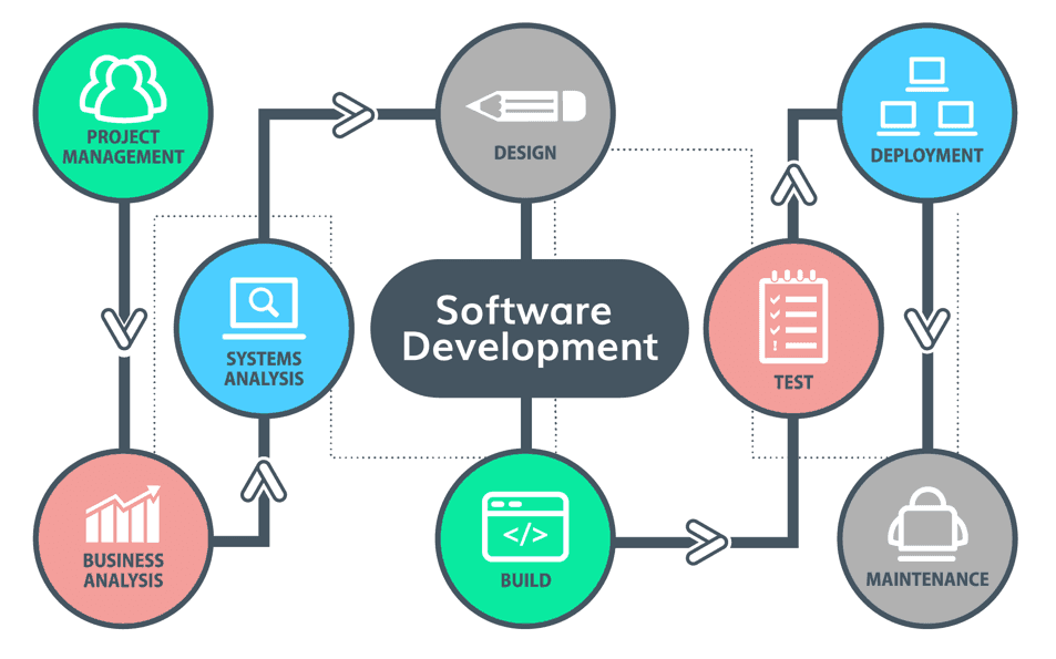 Software Development in kunnamkulam thrissur